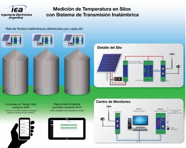 SI16-ETH – Termometria